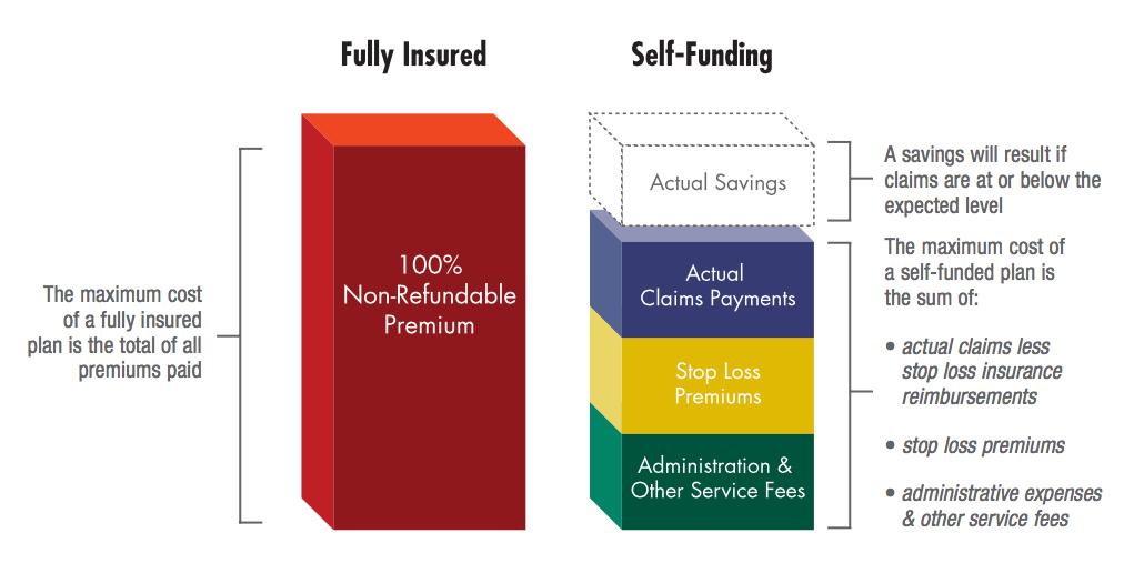 Self Funded vs Fully Insured