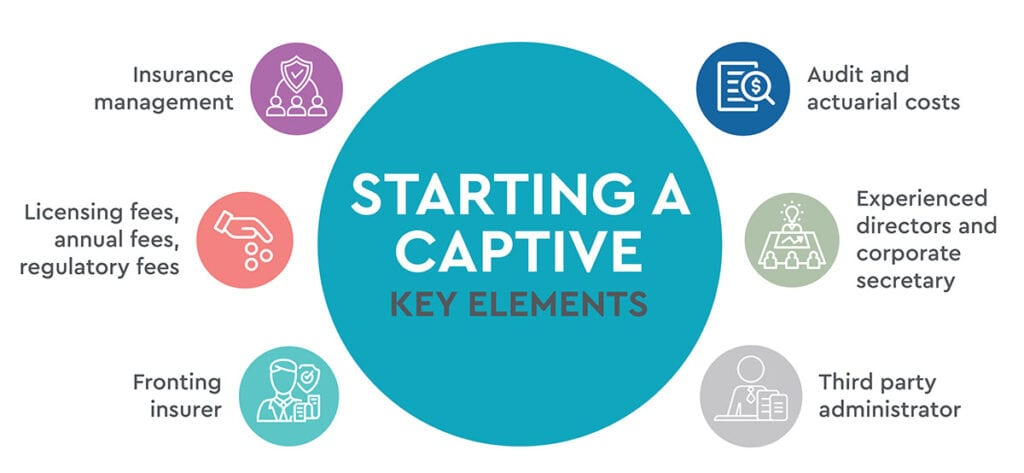 Captives-Precision-Benfits-Group